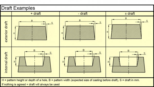 Draft calculation uldalls jernstberi asuldalls jernstberi as cast iron construction technique ccuart Gallery